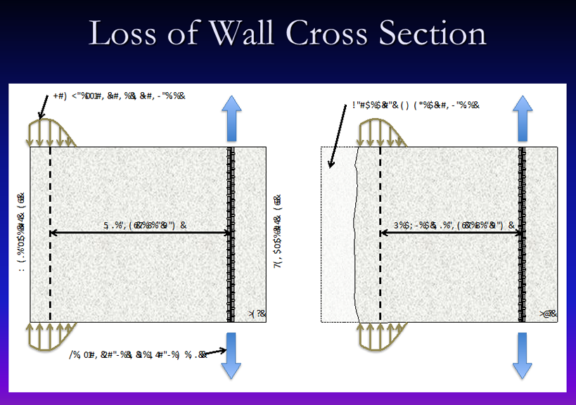Loss of Wall Cross Section